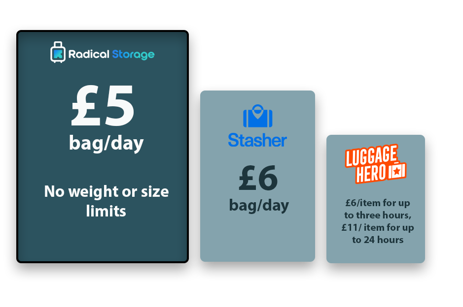 store your luggage at king's cross: prices